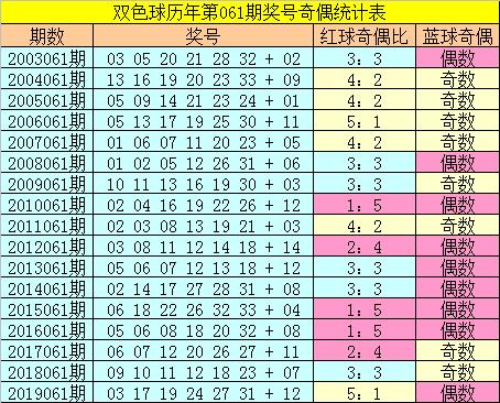 [公益彩票]张大师双色球第20061期:红球杀号02 13