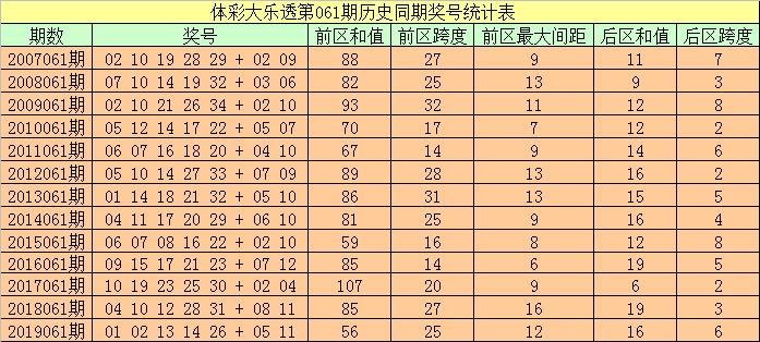 [公益彩票]袁大爷大乐透第20061期:前区杀码06 10