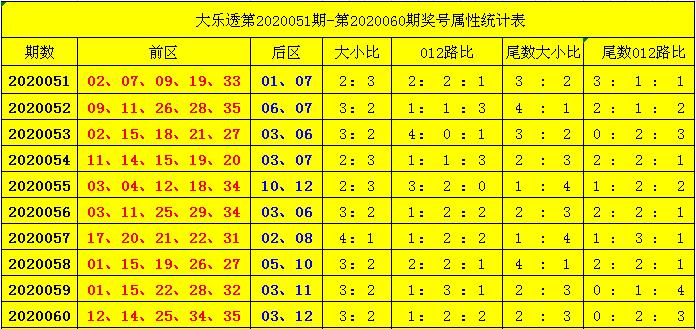 [公益彩票]杨天大乐透第20061期:尾数大小比1-5