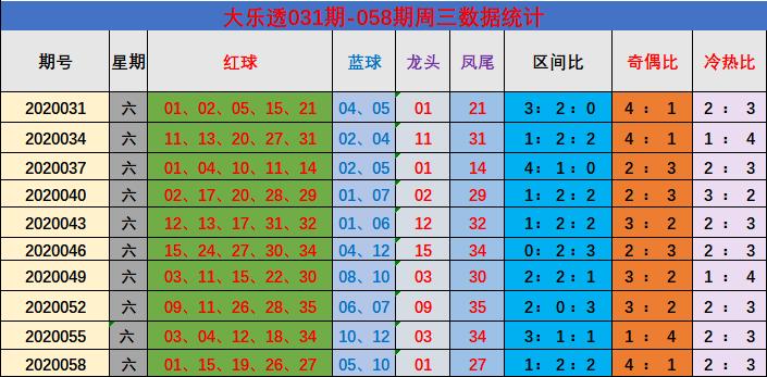 [公益彩票]吕昌大乐透第20061期:预测奇偶比2-3