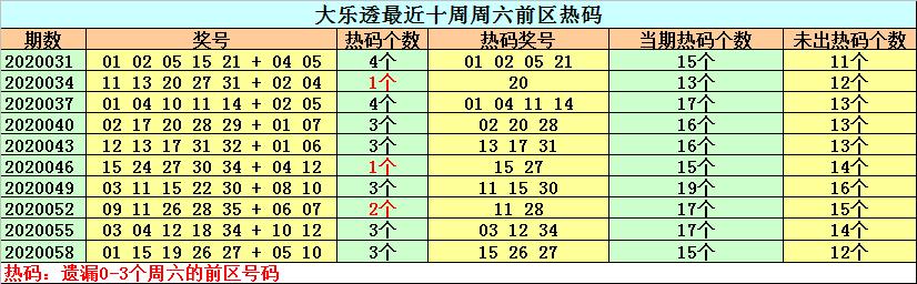 [公益彩票]钟天大乐透第20061期:关注温号17 31