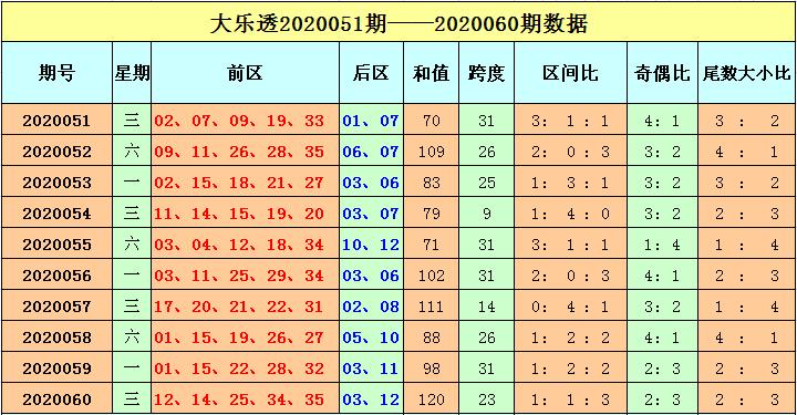 [公益彩票]刘海大乐透第20061期:三区比1-1-3