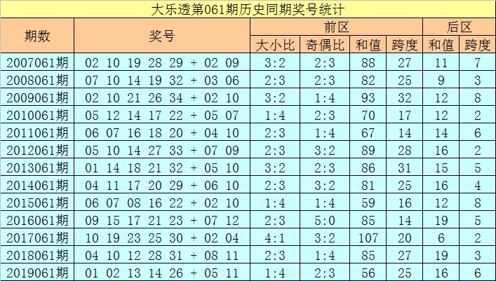 [公益彩票]徐欣大乐透第20061期:后区跨度1