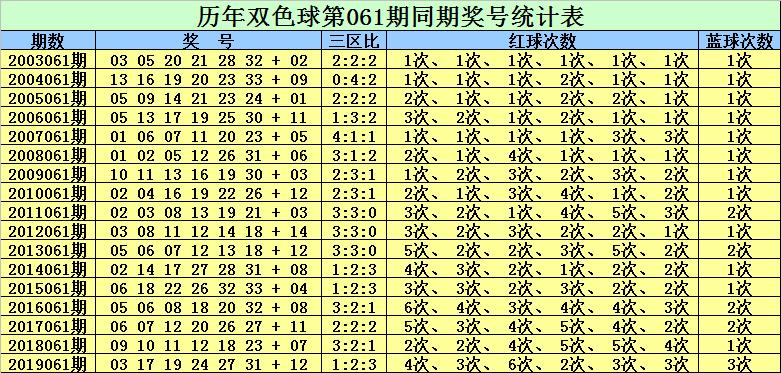 [公益彩票]赵灵芝双色球第20061期:红球杀码06 09