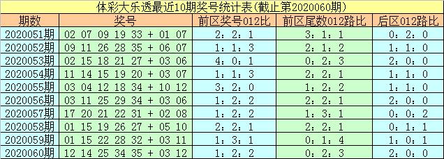 [公益彩票]易阳指大乐透第20061期:2路尾数胆码22