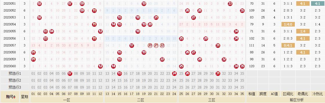 [公益彩票]林妙大乐透第20061期:前区杀码01 10