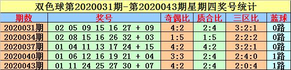 [公益彩票]英豪双色球第20061期:红球奇偶比5-1