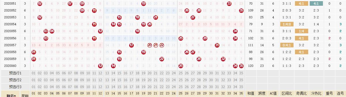 [公益彩票]古晓天大乐透第20061期:红球杀码05 12