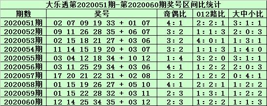 [公益彩票]郑飞大乐透第20061期:前区杀号07 12