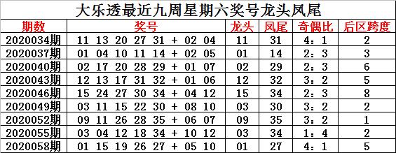[公益彩票]钟玄大乐透第20061期:龙头10凤尾34