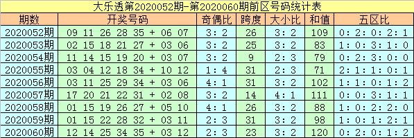 [公益彩票]杨万里大乐透第20061期:本期防凤尾下降
