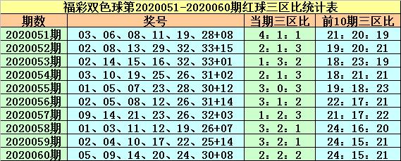 [公益彩票]紫荆花双色球第20061期:三区比1-3-2