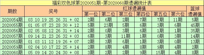 [公益彩票]张强双色球第20061期:红球双胆11 14