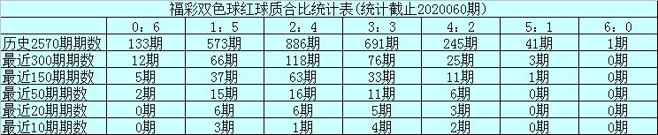 [公益彩票]玉苍双色球第20061期:精选一码蓝球04