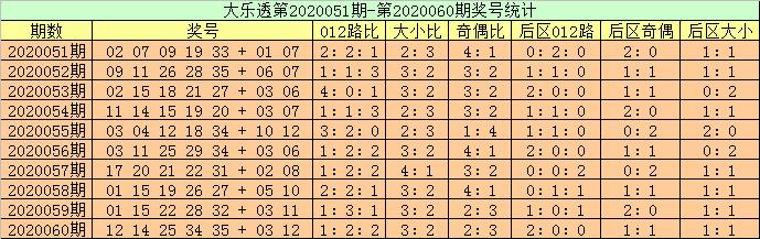 [公益彩票]高月大乐透第20061期:前区龙头看06