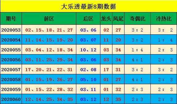 [公益彩票]阿king哥大乐透第20061期:后区04 09