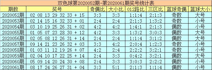 [公益彩票]陈华双色球第20062期:红球胆码22 26