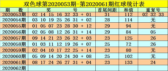 [公益彩票]高月双色球第20062期:红球首尾间距25