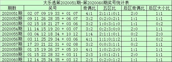 [公益彩票]阿财大乐透第20061期:前区双胆12 32