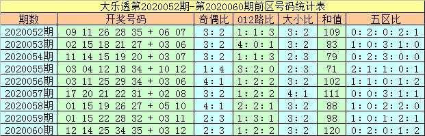 [公益彩票]马追日大乐透第20061期:前区大小比4-1