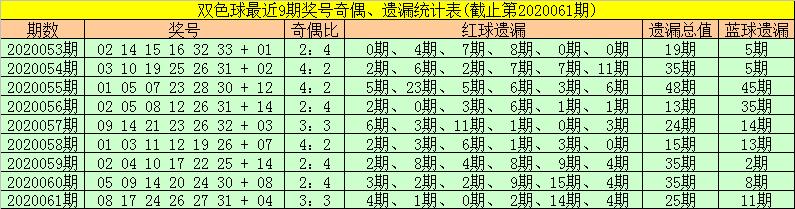 [公益彩票]金大玄双色球第20062期:奇数蓝球回补