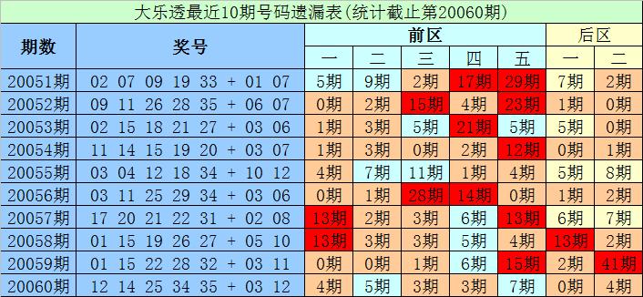 [公益彩票]财宝大乐透第20061期:前区凤尾看30