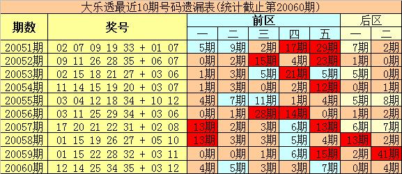 [公益彩票]豹王大乐透第20061期:前区热码看32