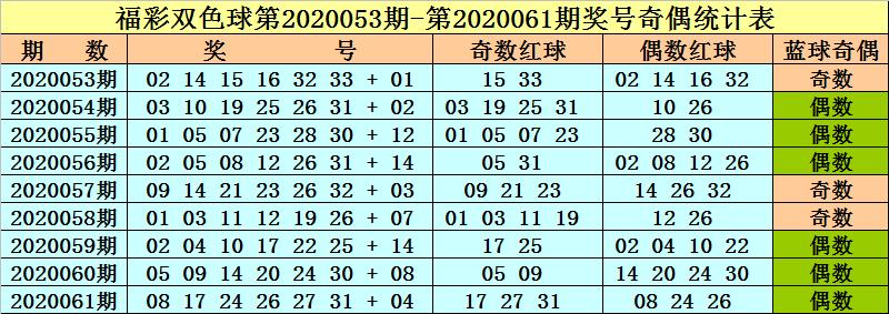 [公益彩票]李晓天双色球第20062期:红球奇偶比4-2