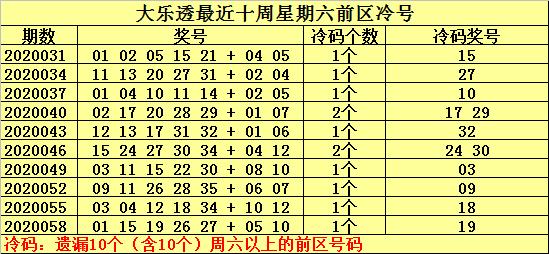 [公益彩票]何明大乐透第20061期:前区冷码06 16