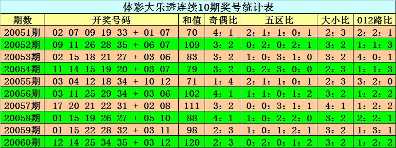 [公益彩票]阿旺大乐透第20061期:后区跨度4