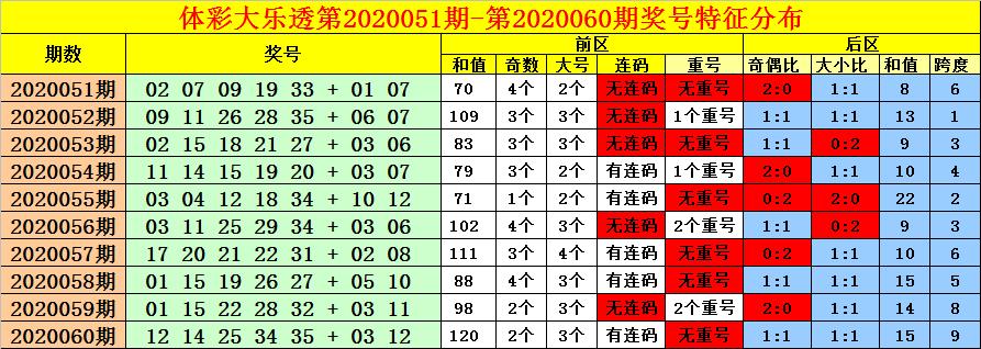 [公益彩票]老刀大乐透第20061期:前区胆码17 31