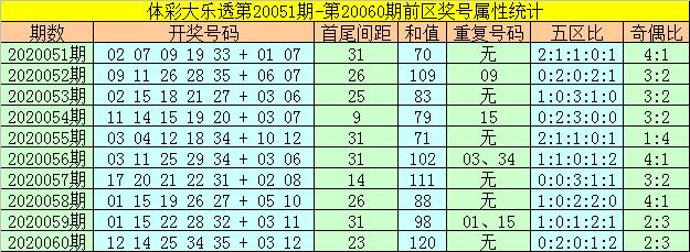 [公益彩票]何飞大乐透第20061期:前区双胆23 32