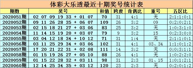 [公益彩票]卜算子大乐透第20061期:和值关注90-100