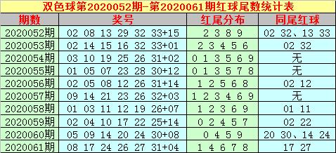 [公益彩票]大玩家双色球第20062期:蓝球看3尾