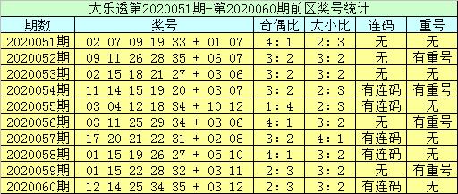 [公益彩票]李员外大乐透第20061期:前区双胆24 29