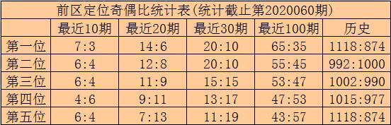 [公益彩票]林啸大乐透第20061期:前区第4位看34