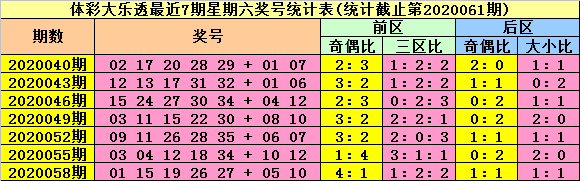 [公益彩票]陆白秋大乐透第20061期:前区胆码03 32