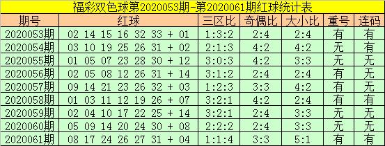 [公益彩票]老铁双色球第20062期:红球重号17 26