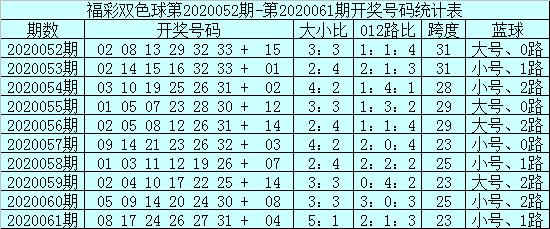 [公益彩票]安仔双色球第20062期:蓝球05 10 14