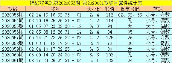 [公益彩票]范秋雨双色球第20062期:蓝球关注大码