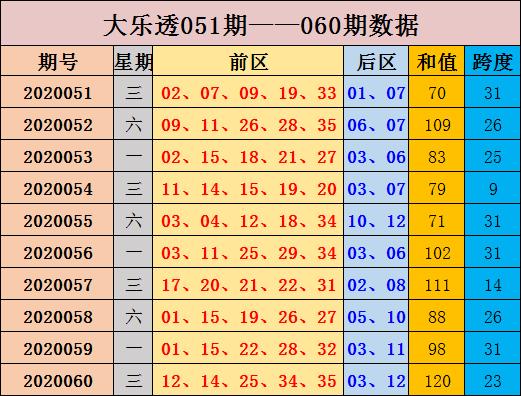 [公益彩票]张晶大乐透第20061期:后区跨度走小