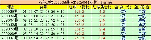 [公益彩票]赢四海双色球第20062期:防跨度23再出