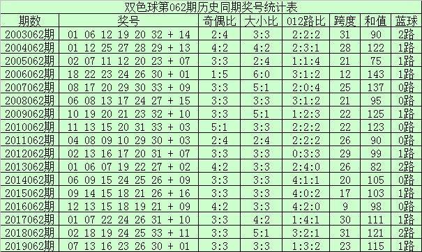 [公益彩票]李真人双色球第20062期:红球杀号06 09