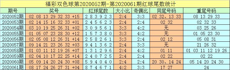 [公益彩票]牛飞双色球第20062期:蓝球杀号07 08