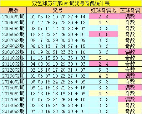 [公益彩票]张大师双色球第20062期:红球杀号28 33