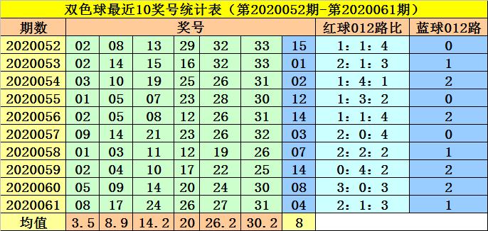 [公益彩票]李阳双色球第20062期:红球三胆01 05 30