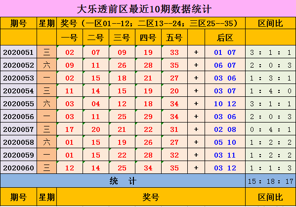 [公益彩票]辉哥大乐透第20061期:后区预测偶偶组合