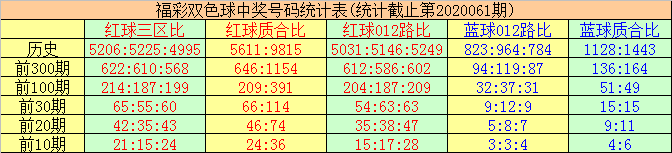 [公益彩票]唐羽双色球第20062期:质合比预测4-2