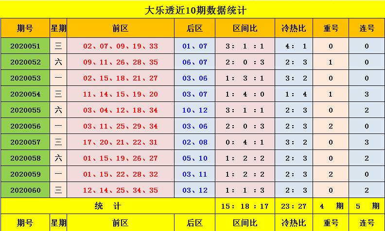 [公益彩票]王钰大乐透第20061期:本期关注重号25