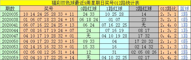 [公益彩票]太湖叟双色球第20062期:红球双胆24 27